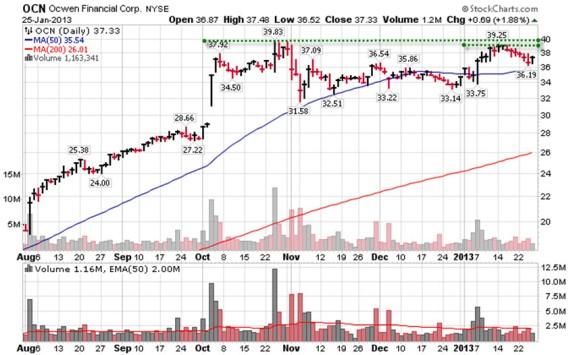 Antichartjunk Week 5 OCN Chart