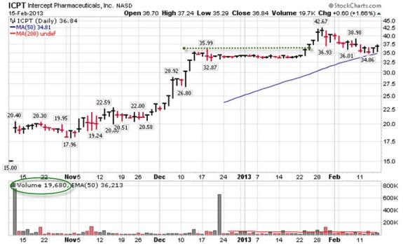 Antichartjunk Week 8 ICPT Chart