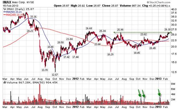 Antichartjunk Week 8 IMAX Chart