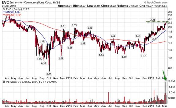Antichartjunk Week 11 EVC Chart